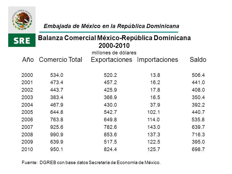 Embajada de México en la República Dominicana Balanza Comercial México-República Dominicana 2000-2010 millones de dólares Año Comercio Total Exportaciones Importaciones Saldo 2000 534.0 520.2 13.8 506.4 2001 473.4 457.2 16.2 441.0 2002 443.7 425.9 17.8 408.0 2003 383.4 366.9 16.5 350.4 2004 467.9 430.0 37.9 392.2 2005 644.8 542.7 102.1 440.7 2006 763.8 649.8 114.0 535.8 2007 925.6 782.6 143.0 639.7 2008 990.9 853.6 137.3 716.3 2009 639.9 517.5 122.5 395.0 2010 950.1 824.4 125.7 698.7 Fuente: DGREB con base datos Secretaría de Economía de México.