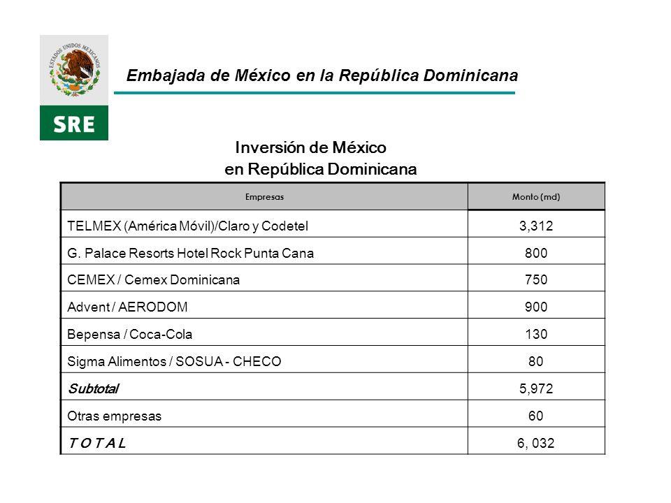Inversión de México en República Dominicana EmpresasMonto (md) TELMEX (América Móvil)/Claro y Codetel3,312 G.