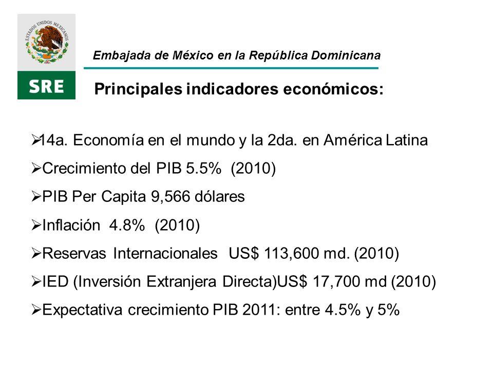 Embajada de México en la República Dominicana Principales productos dominicanos exportados a México año 2010 TOTAL exportado 125,712 mmd.