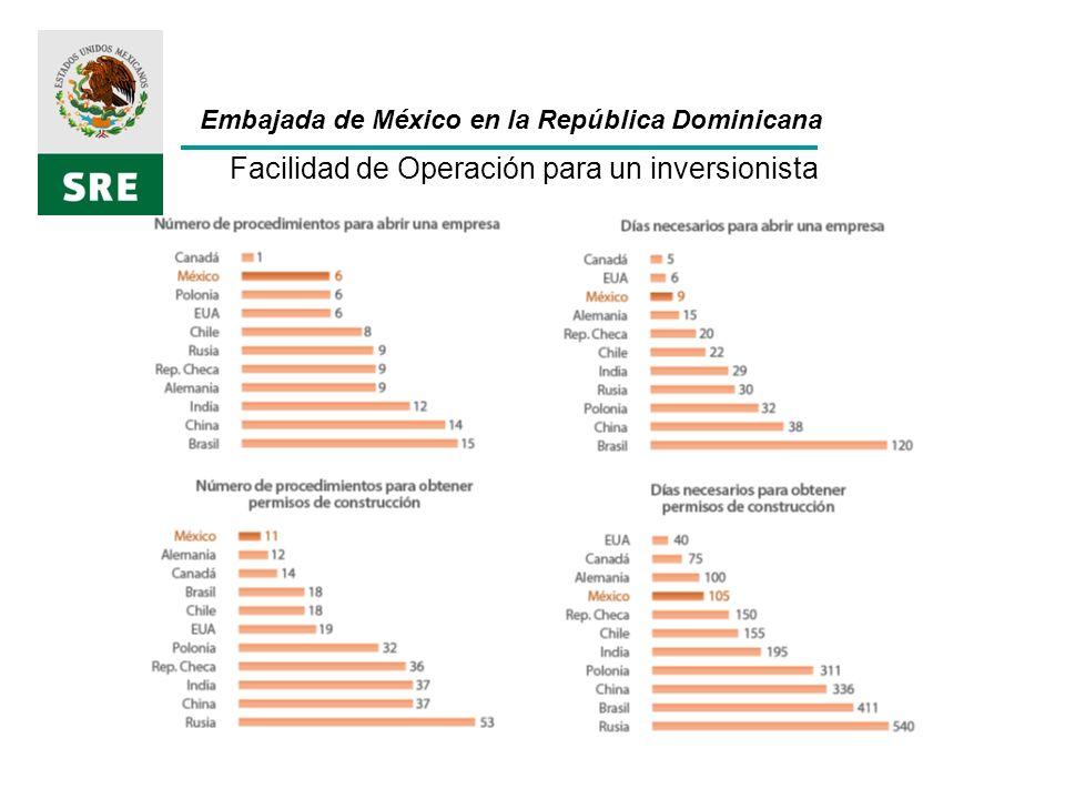 Embajada de México en la República Dominicana Facilidad de Operación para un inversionista