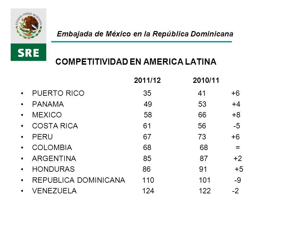 Embajada de México en la República Dominicana COMPETITIVIDAD EN AMERICA LATINA 2011/12 2010/11 PUERTO RICO 35 41 +6 PANAMA 49 53 +4 MEXICO 58 66 +8 COSTA RICA 61 56 -5 PERU 67 73 +6 COLOMBIA 68 68 = ARGENTINA 85 87 +2 HONDURAS 86 91 +5 REPUBLICA DOMINICANA 110 101 -9 VENEZUELA 124 122 -2