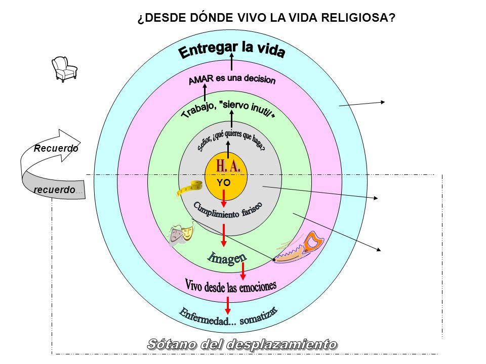 YO Recuerdo recuerdo … ¿DESDE DÓNDE VIVO LA VIDA RELIGIOSA?