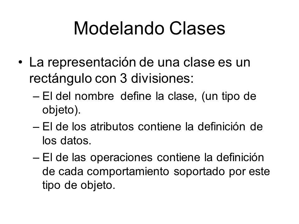 Modelando Clases La representación de una clase es un rectángulo con 3 divisiones: –El del nombre define la clase, (un tipo de objeto). –El de los atr