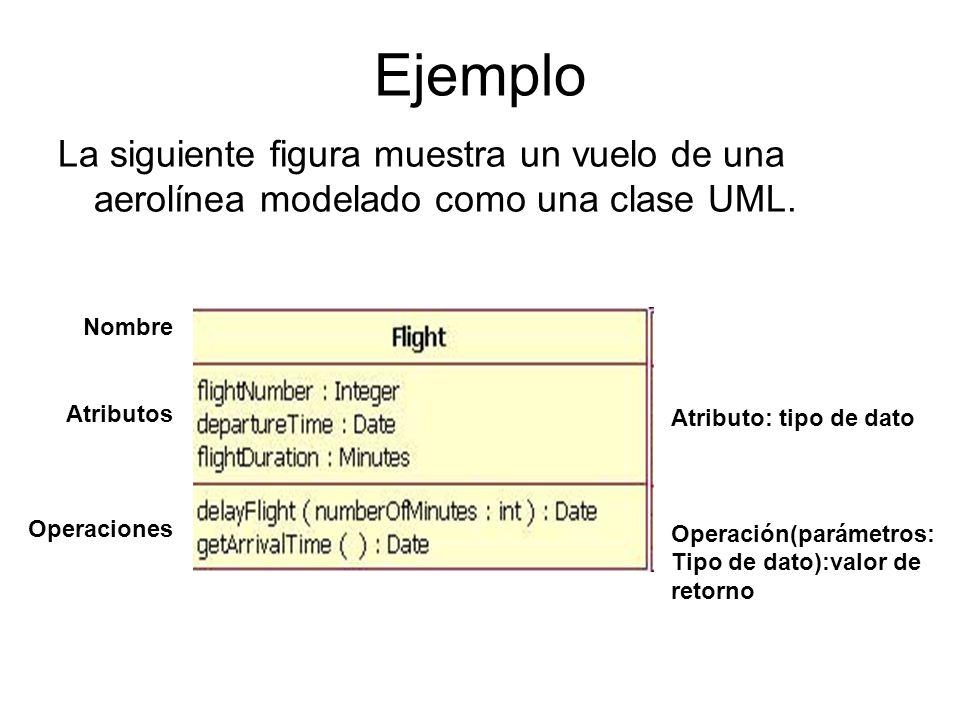 Ejemplo La siguiente figura muestra un vuelo de una aerolínea modelado como una clase UML. Nombre Atributos Operaciones Atributo: tipo de dato Operaci