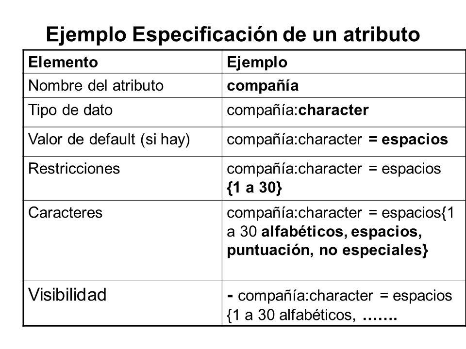 Ejemplo Especificación de un atributo ElementoEjemplo Nombre del atributocompañía Tipo de datocompañía:character Valor de default (si hay)compañía:cha