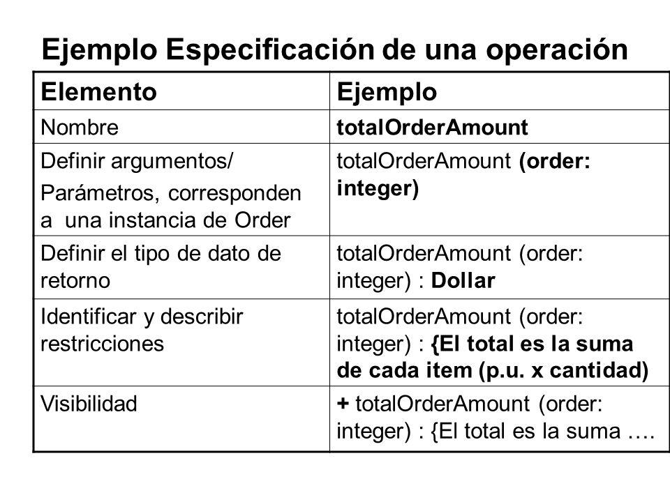 Ejemplo Especificación de una operación ElementoEjemplo NombretotalOrderAmount Definir argumentos/ Parámetros, corresponden a una instancia de Order t