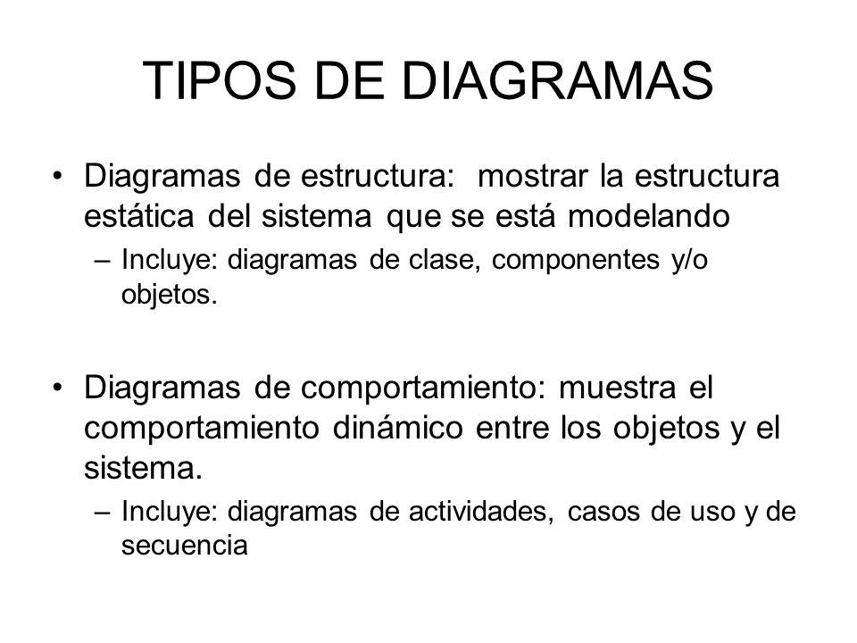 TIPOS DE DIAGRAMAS Diagramas de estructura: mostrar la estructura estática del sistema que se está modelando –Incluye: diagramas de clase, componentes