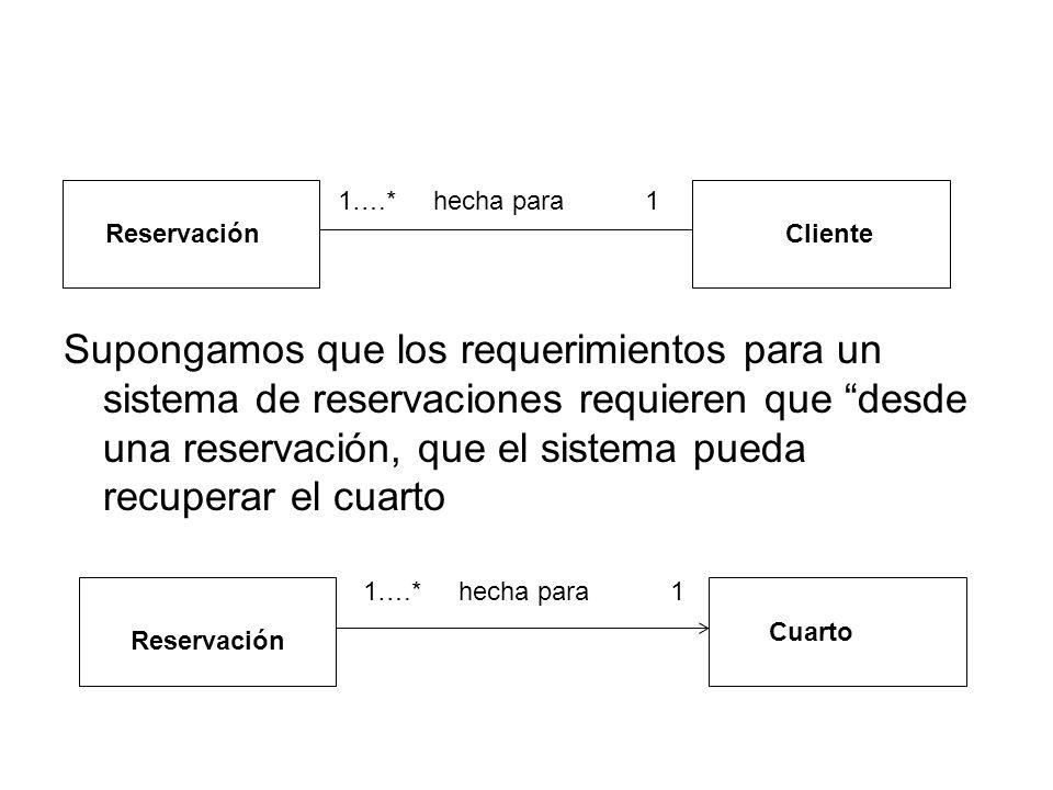1….* hecha para 1 ReservaciónCliente 1….* hecha para 1 Reservación Cuarto Supongamos que los requerimientos para un sistema de reservaciones requieren