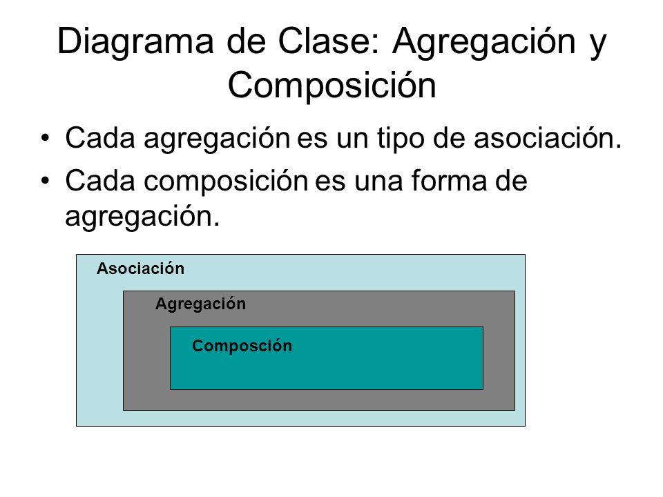 Diagrama de Clase: Agregación y Composición Cada agregación es un tipo de asociación. Cada composición es una forma de agregación. Asociación Agregaci