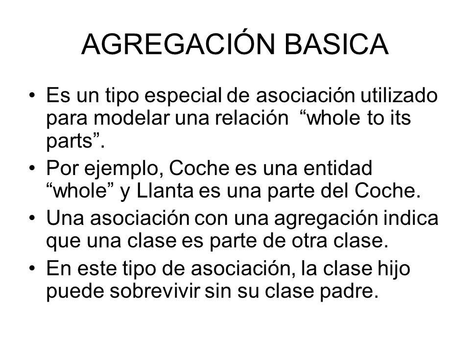 AGREGACIÓN BASICA Es un tipo especial de asociación utilizado para modelar una relación whole to its parts. Por ejemplo, Coche es una entidad whole y