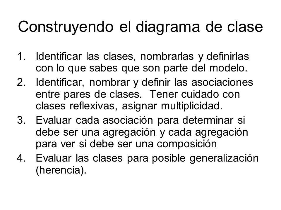 Construyendo el diagrama de clase 1.Identificar las clases, nombrarlas y definirlas con lo que sabes que son parte del modelo. 2.Identificar, nombrar