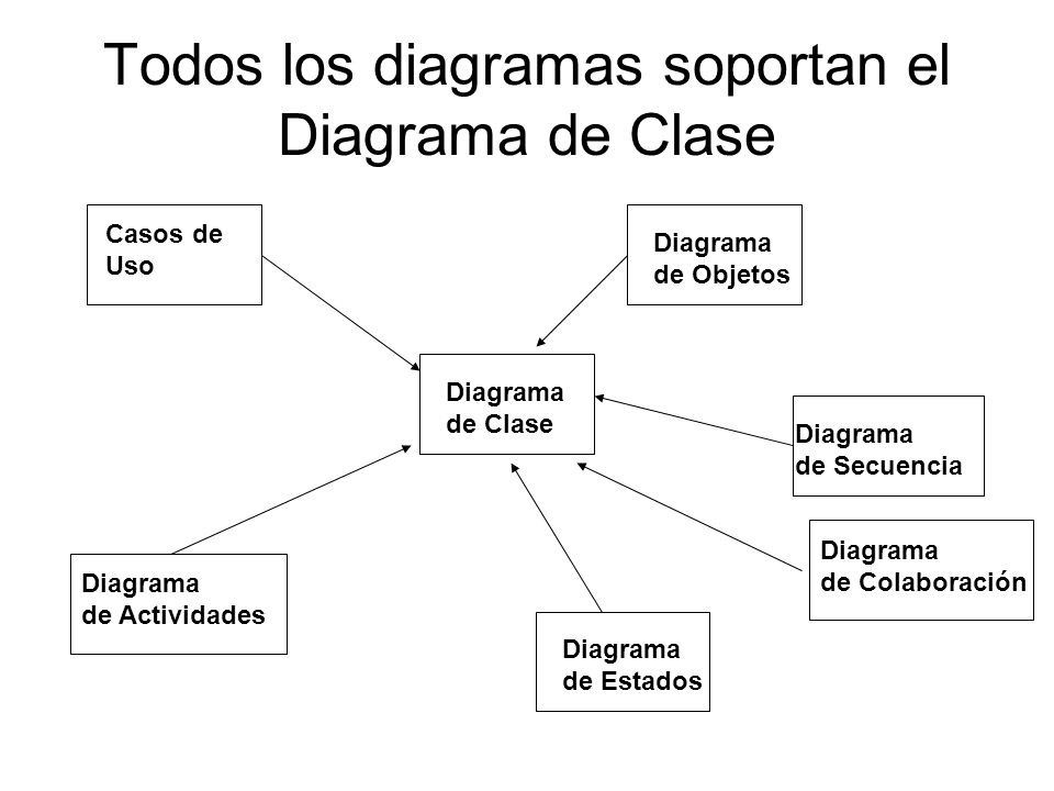 Todos los diagramas soportan el Diagrama de Clase Diagrama de Clase Diagrama de Estados Diagrama de Colaboración Diagrama de Secuencia Diagrama de Obj