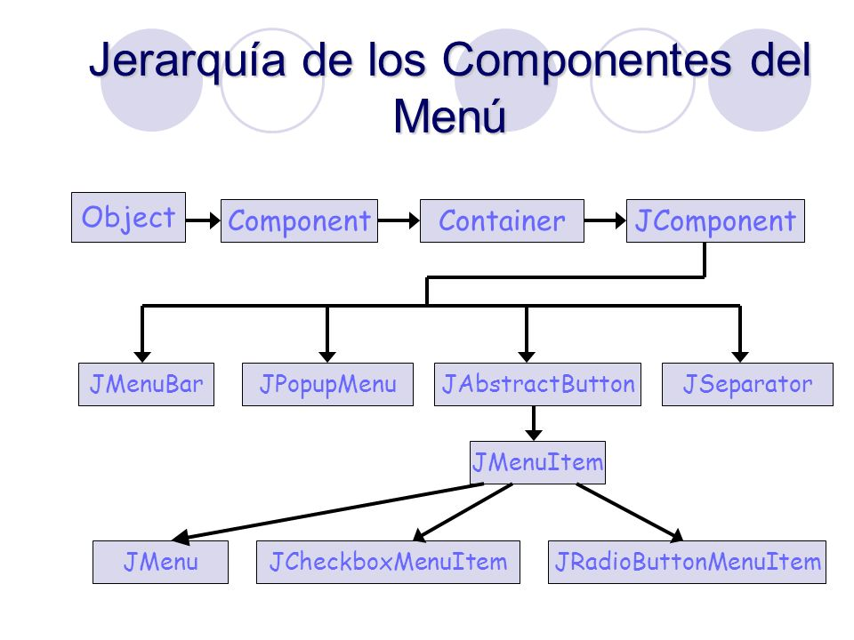 Jerarquía de los Componentes del Menú Object ComponentContainerJComponent JMenuBarJPopupMenuJAbstractButtonJSeparator JMenuItem JMenuJCheckboxMenuItem