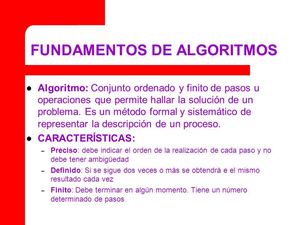 FUNDAMENTOS DE ALGORITMOS Algoritmo: Conjunto ordenado y finito de pasos u operaciones que permite hallar la solución de un problema. Es un método for