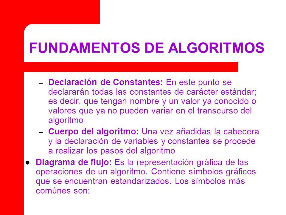 FUNDAMENTOS DE ALGORITMOS – Declaración de Constantes: En este punto se declararán todas las constantes de carácter estándar; es decir, que tengan nom