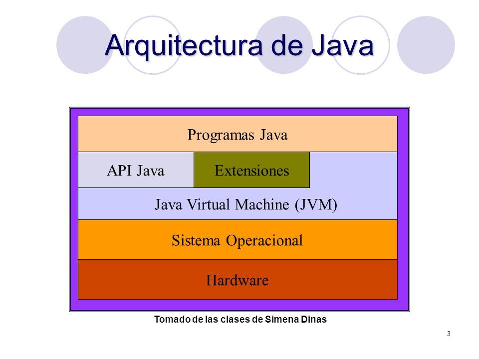 3 Arquitectura de Java Hardware Sistema Operacional API JavaExtensiones Programas Java Java Virtual Machine (JVM) Tomado de las clases de Simena Dinas