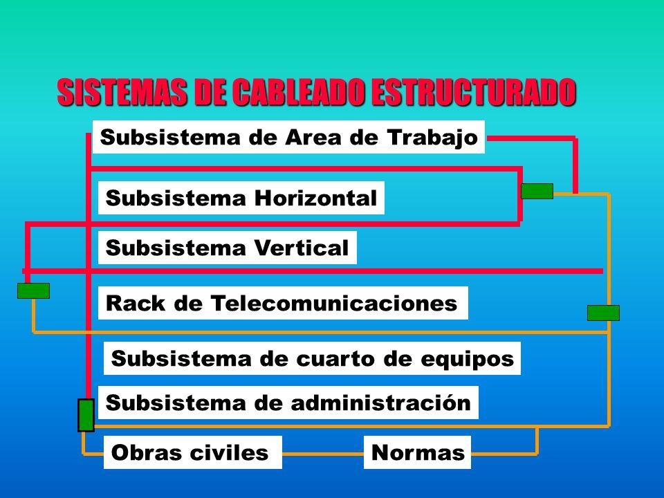 SISTEMAS DE CABLEADO ESTRUCTURADO Subsistema de Area de Trabajo Subsistema Horizontal Subsistema Vertical Rack de Telecomunicaciones Subsistema de cuarto de equipos Subsistema de administración Obras civilesNormas