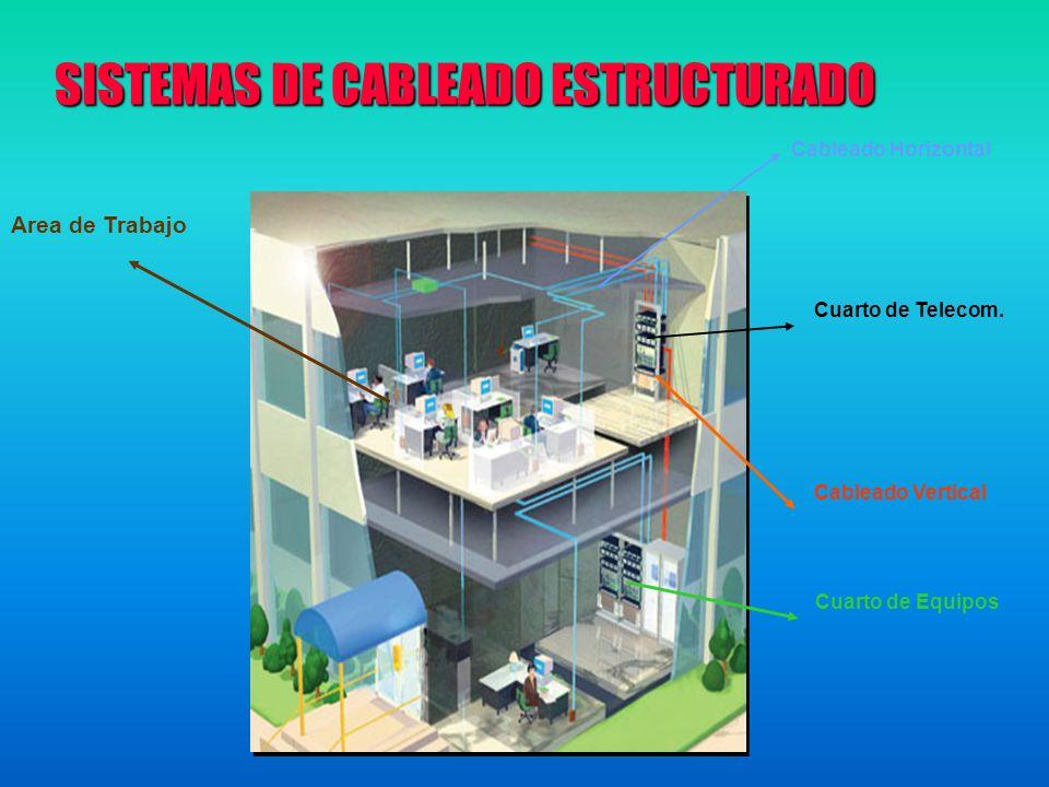 Area de Trabajo Cableado Horizontal Cuarto de Telecom. Cableado Vertical Cuarto de Equipos SISTEMAS DE CABLEADO ESTRUCTURADO