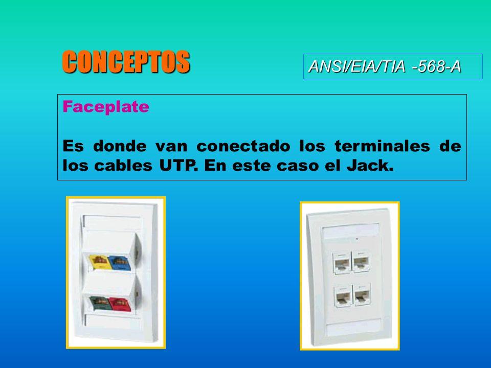 ANSI/EIA/TIA -568-A CONCEPTOS Faceplate Es donde van conectado los terminales de los cables UTP. En este caso el Jack.