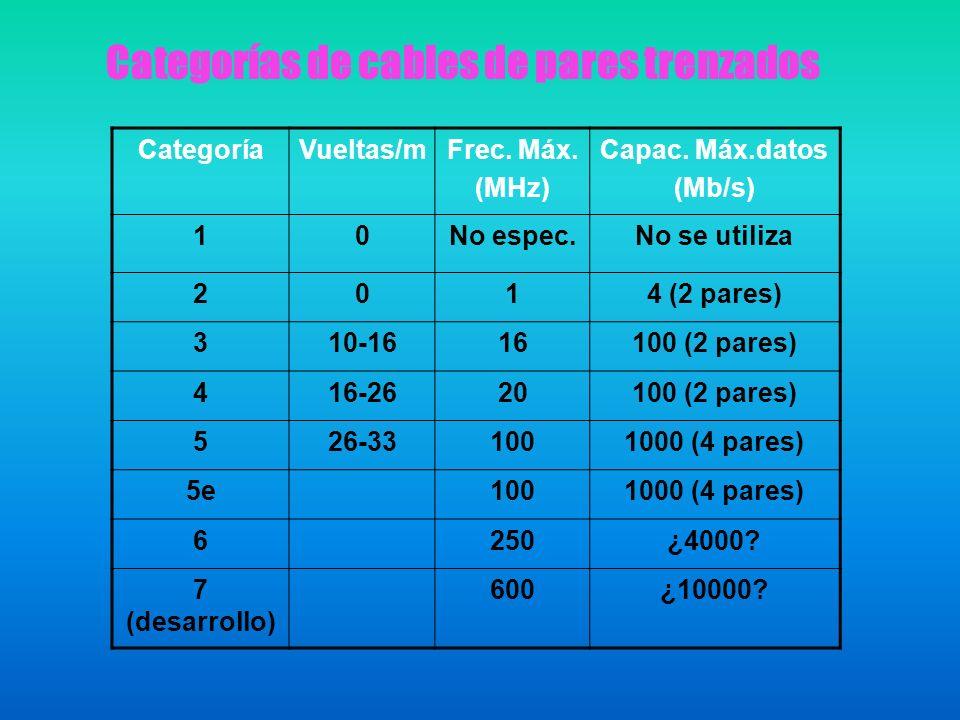 Categorías de cables de pares trenzados CategoríaVueltas/mFrec. Máx. (MHz) Capac. Máx.datos (Mb/s) 10No espec.No se utiliza 2014 (2 pares) 310-1616100