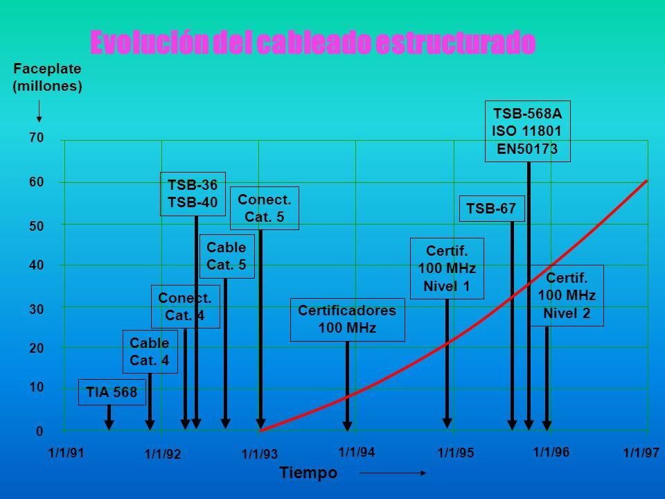 TIA 568 Cable Cat. 4 Conect. Cat. 4 Cable Cat. 5 TSB-36 TSB-40 Conect. Cat. 5 Certificadores 100 MHz Certif. 100 MHz Nivel 1 TSB-568A ISO 11801 EN5017