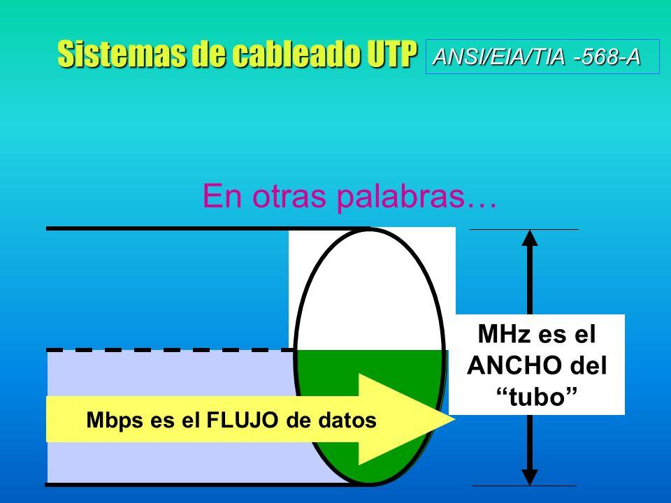 Sistemas de cableado UTP ANSI/EIA/TIA -568-A Mbps es el FLUJO de datos MHz es el ANCHO del tubo En otras palabras…