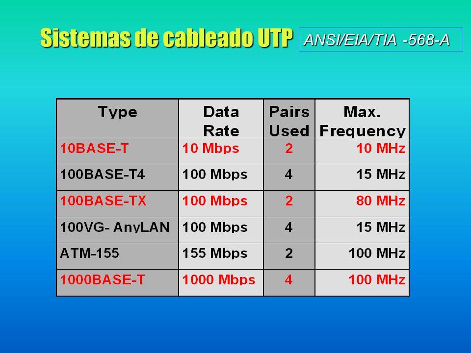 Sistemas de cableado UTP ANSI/EIA/TIA -568-A