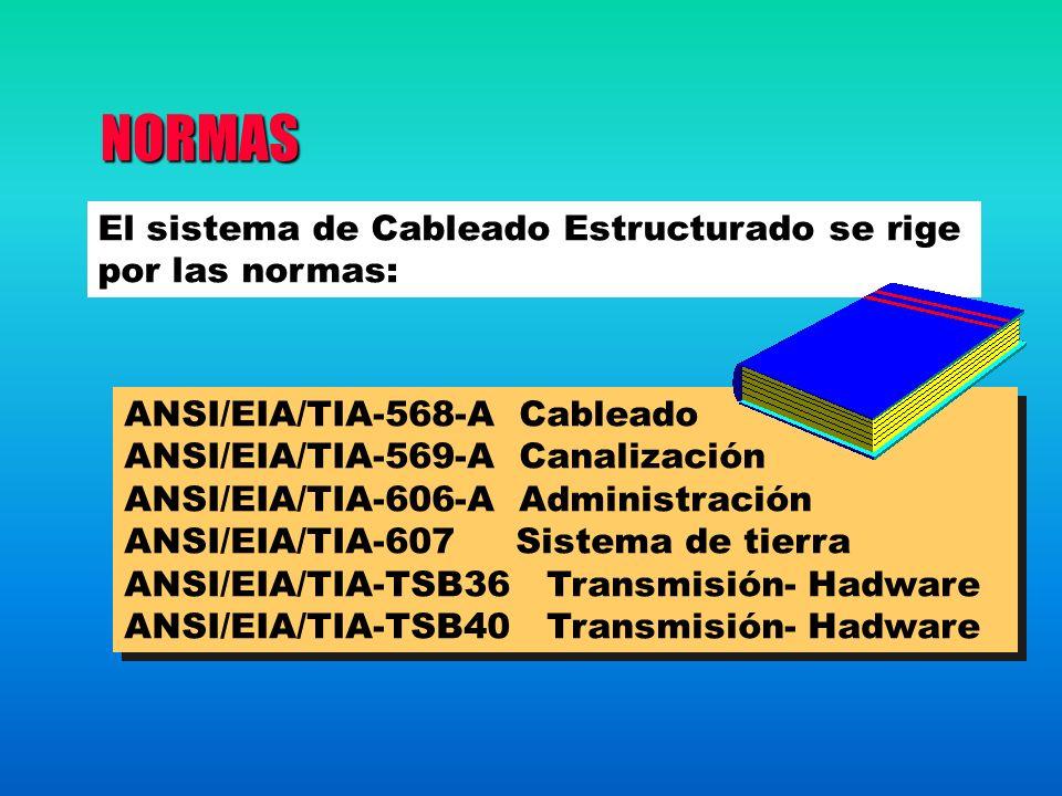 NORMAS NORMAS El sistema de Cableado Estructurado se rige por las normas: ANSI/EIA/TIA-568-A Cableado ANSI/EIA/TIA-569-A Canalización ANSI/EIA/TIA-606-A Administración ANSI/EIA/TIA-607 Sistema de tierra ANSI/EIA/TIA-TSB36 Transmisión- Hadware ANSI/EIA/TIA-TSB40 Transmisión- Hadware ANSI/EIA/TIA-568-A Cableado ANSI/EIA/TIA-569-A Canalización ANSI/EIA/TIA-606-A Administración ANSI/EIA/TIA-607 Sistema de tierra ANSI/EIA/TIA-TSB36 Transmisión- Hadware ANSI/EIA/TIA-TSB40 Transmisión- Hadware
