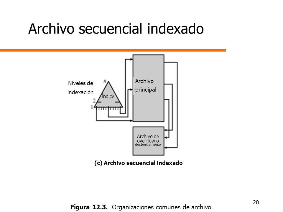 20 Archivo secuencial indexado Figura 12.3. Organizaciones comunes de archivo. (c) Archivo secuencial indexado Niveles de indexación Índice Archivo pr