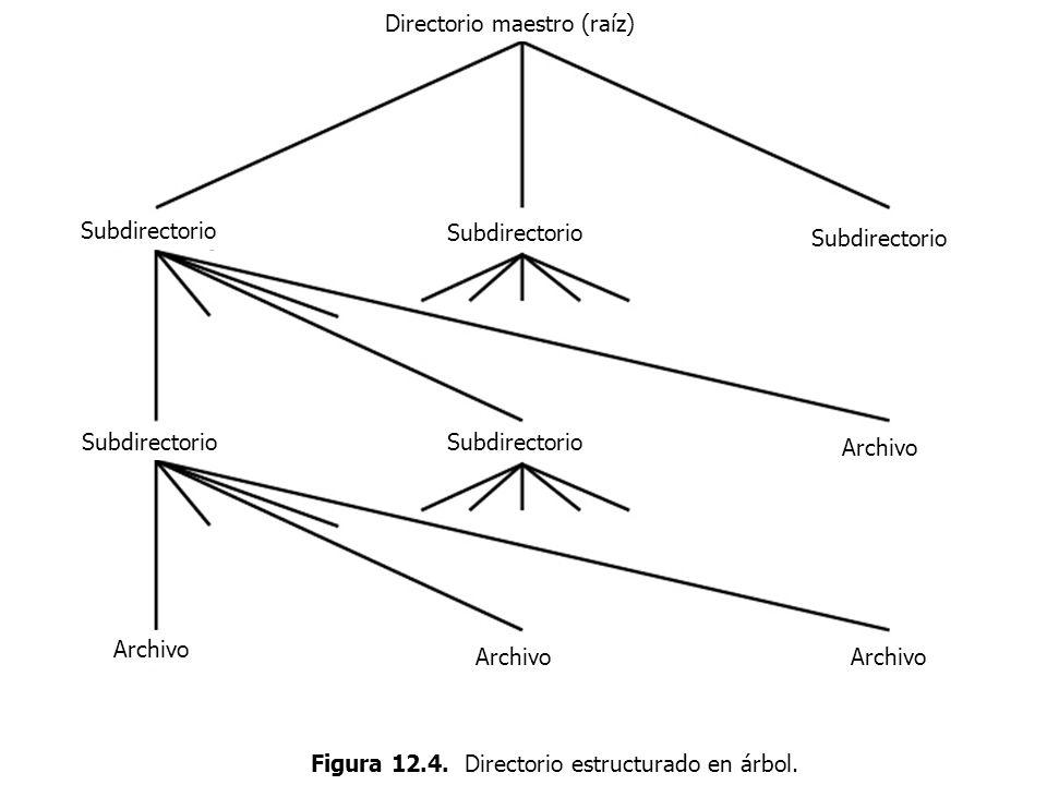 Figura 12.4. Directorio estructurado en árbol. Directorio maestro (raíz) Subdirectorio Archivo Subdirectorio Archivo