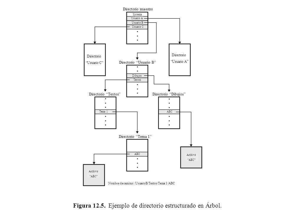 Figura 12.5. Ejemplo de directorio estructurado en Árbol. Directorio maestro Sistema Usuario A Usuario B Usuario C Dibujos Textos Tema 1 ABC Archivo A