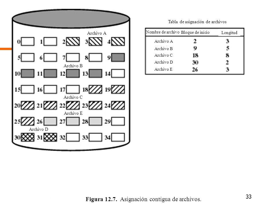 33 Figura 12.7. Asignación contigua de archivos. Archivo A Archivo B Archivo C Archivo E Archivo D Tabla de asignación de archivos Nombre de archivo B