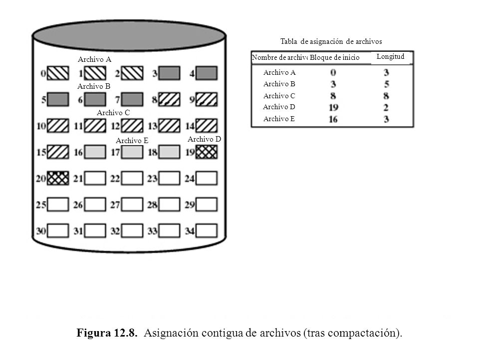 Figura 12.8. Asignación contigua de archivos (tras compactación). Archivo A Archivo B Archivo D Archivo C Tabla de asignación de archivos Nombre de ar