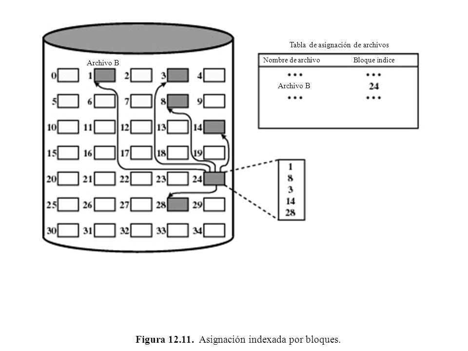 Figura 12.11. Asignación indexada por bloques. Tabla de asignación de archivos Nombre de archivo Archivo B Bloque índice