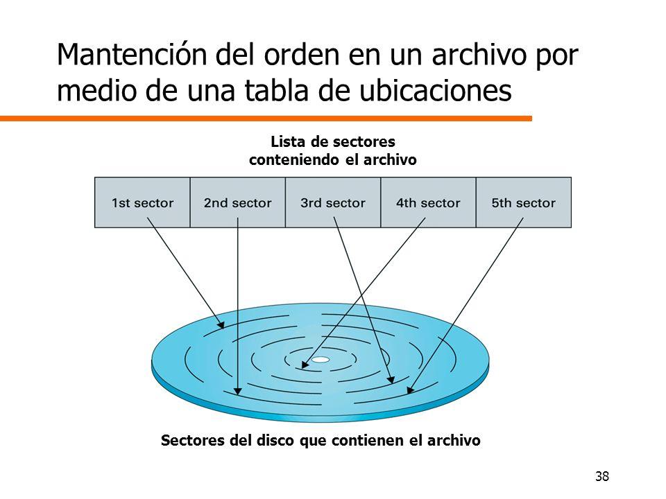 38 Mantención del orden en un archivo por medio de una tabla de ubicaciones Sectores del disco que contienen el archivo Lista de sectores conteniendo