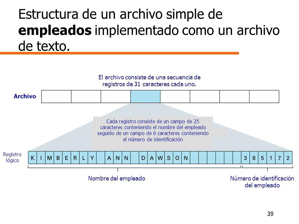 39 Estructura de un archivo simple de empleados implementado como un archivo de texto. El archivo consiste de una secuencia de registros de 31 caracte
