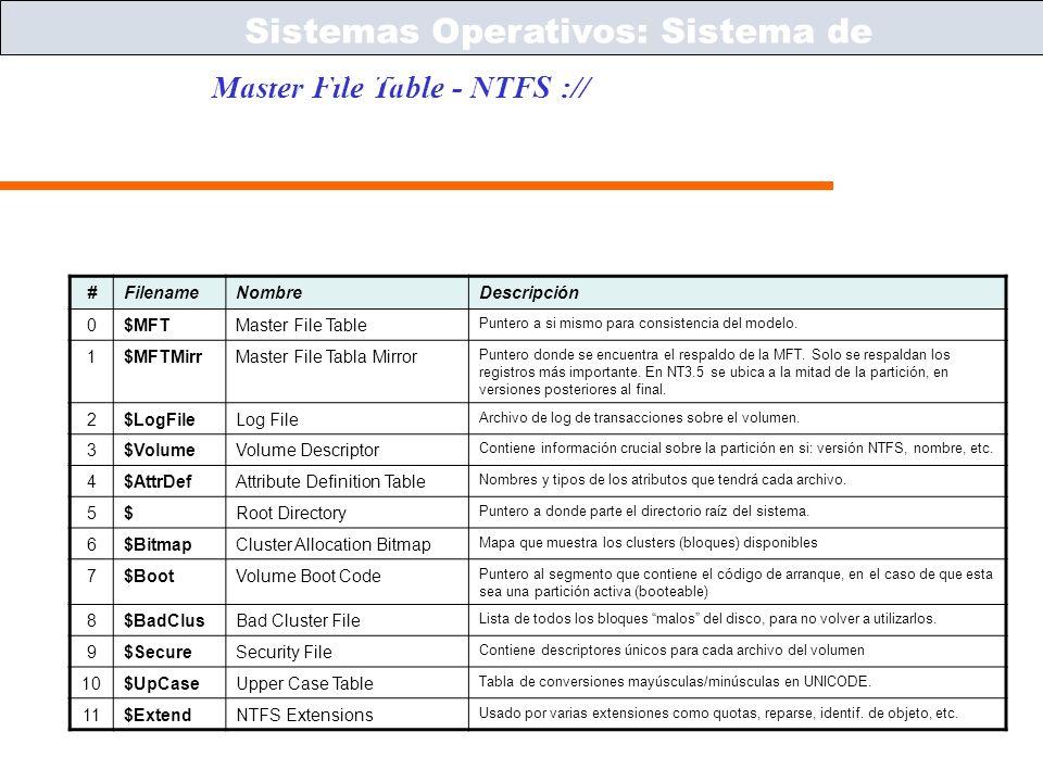 Sistemas Operativos – ICC243 [ 42 ] Prof. Jonathan Makuc Master File Table - NTFS :// Sistemas Operativos: Sistema de Archivos #FilenameNombreDescripc