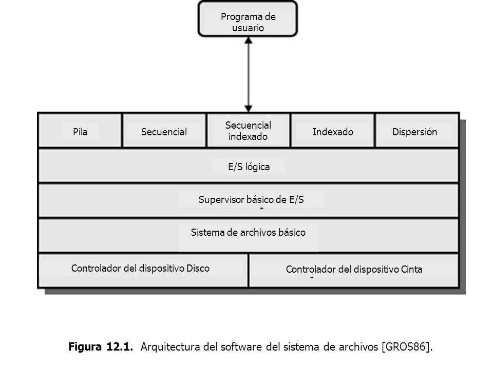 Programa de usuario PilaSecuencialIndexadoDispersión E/S lógica Supervisor básico de E/S Sistema de archivos básico Secuencial indexado Controlador de