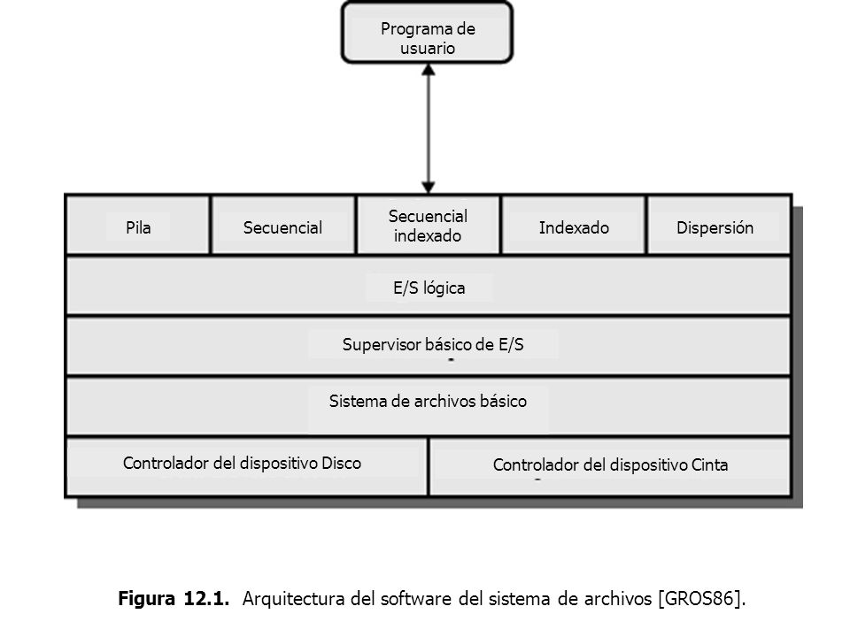 Sistemas Operativos – ICC243 [ 40 ] Prof.