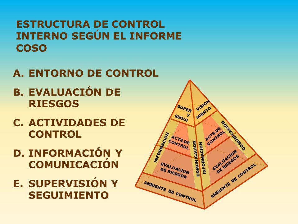 A.ENTORNO DE CONTROL B.EVALUACIÓN DE RIESGOS C.ACTIVIDADES DE CONTROL D.INFORMACIÓN Y COMUNICACIÓN E.SUPERVISIÓN Y SEGUIMIENTO ESTRUCTURA DE CONTROL I