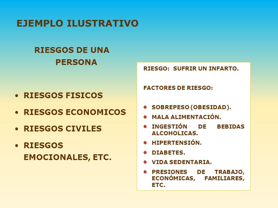 RIESGO: SUFRIR UN INFARTO. FACTORES DE RIESGO: SOBREPESO (OBESIDAD). MALA ALIMENTACIÓN. INGESTIÓN DE BEBIDAS ALCOHOLICAS. HIPERTENSIÓN. DIABETES. VIDA