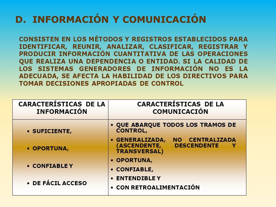 D. INFORMACIÓN Y COMUNICACIÓN CONSISTEN EN LOS MÉTODOS Y REGISTROS ESTABLECIDOS PARA IDENTIFICAR, REUNIR, ANALIZAR, CLASIFICAR, REGISTRAR Y PRODUCIR I