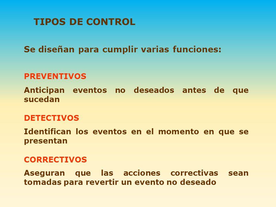 Se diseñan para cumplir varias funciones: TIPOS DE CONTROL Anticipan eventos no deseados antes de que sucedan DETECTIVOS CORRECTIVOS PREVENTIVOS Ident
