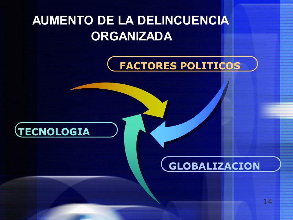 14 AUMENTO DE LA DELINCUENCIA ORGANIZADA TECNOLOGIA FACTORES POLITICOS GLOBALIZACION