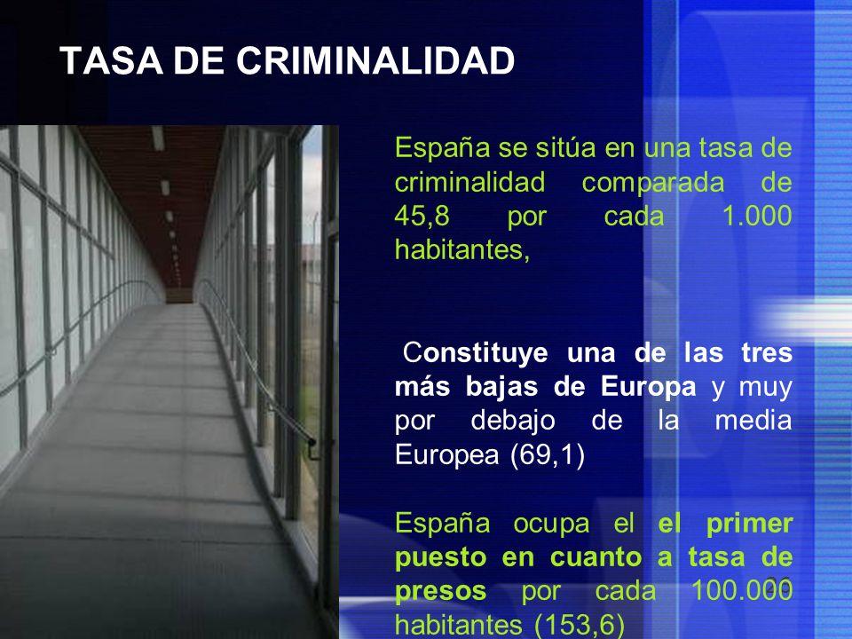 26 TASA DE CRIMINALIDAD España se sitúa en una tasa de criminalidad comparada de 45,8 por cada 1.000 habitantes, Constituye una de las tres más bajas