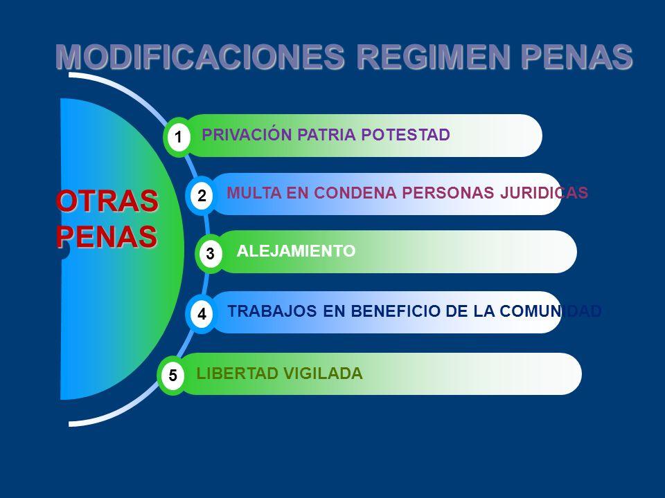 MODIFICACIONES REGIMEN PENAS OTRAS OTRAS PENAS PENAS 1 PRIVACIÓN PATRIA POTESTAD MULTA EN CONDENA PERSONAS JURIDICAS 2 3 ALEJAMIENTO TRABAJOS EN BENEF