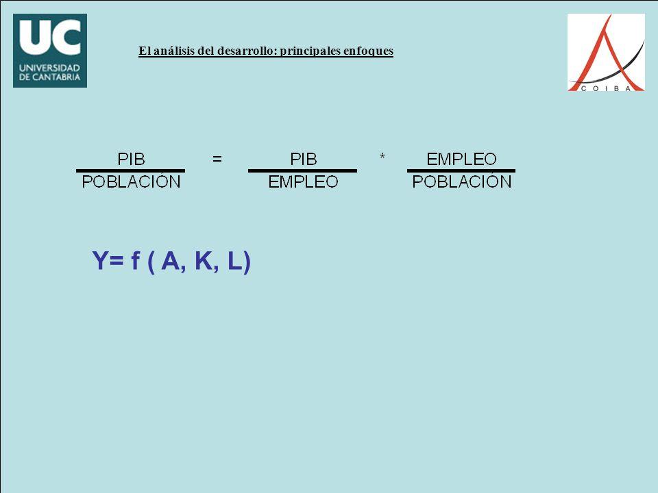 Y= f ( A, K, L)
