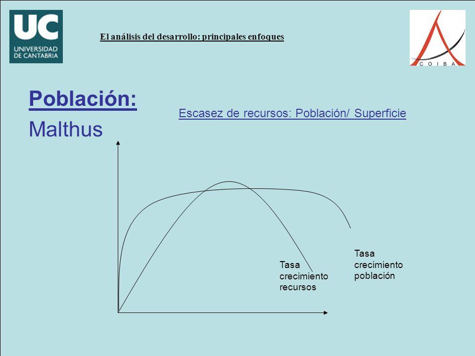 El análisis del desarrollo: principales enfoques Población: Malthus Tasa crecimiento población Tasa crecimiento recursos Escasez de recursos: Población/ Superficie