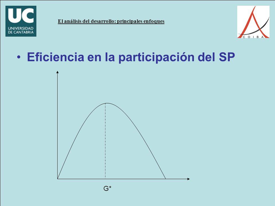 El análisis del desarrollo: principales enfoques Eficiencia en la participación del SP G*