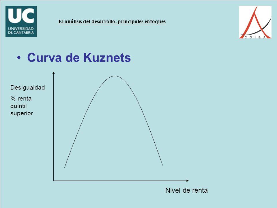 El análisis del desarrollo: principales enfoques Curva de Kuznets Desigualdad % renta quintil superior Nivel de renta